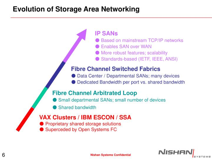 Evolution of Storage Area Networking