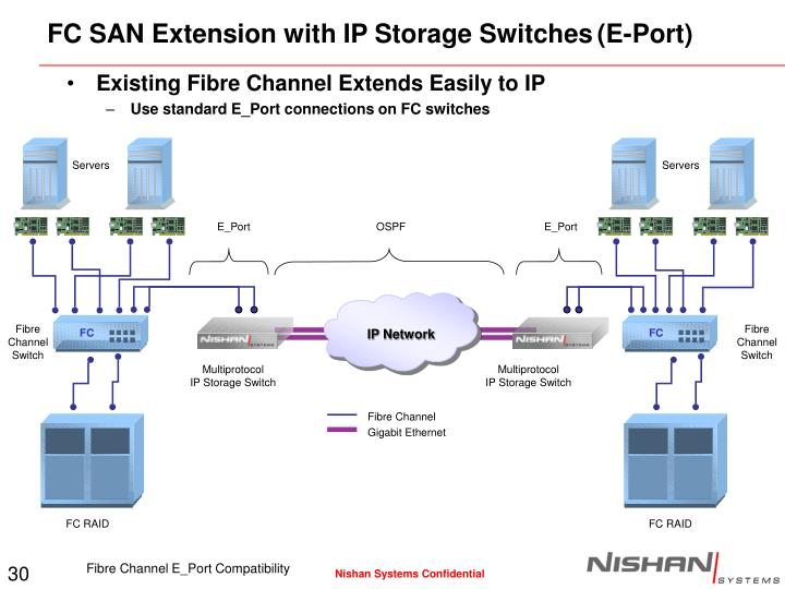 FC SAN Extension with IP Storage Switches