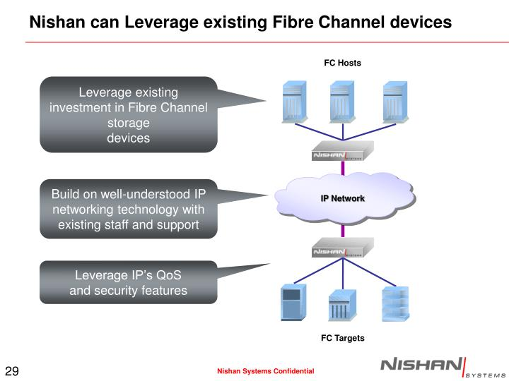 Nishan can Leverage existing Fibre Channel devices