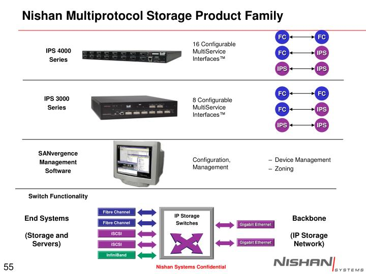 Nishan Multiprotocol Storage Product Family