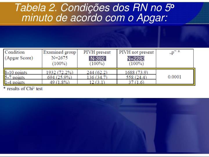 Tabela 2. Condições dos RN no 5