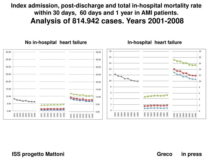 Index admission, post-discharge and total in-hospital mortality rate
