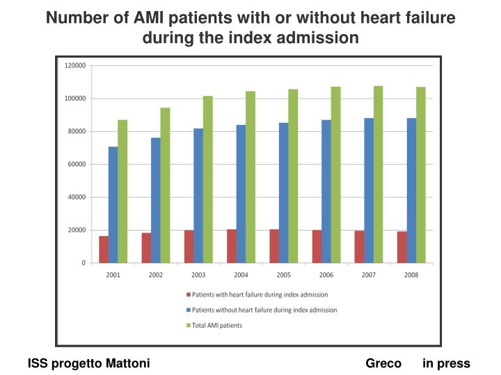 Number of AMI patients with or without heart failure