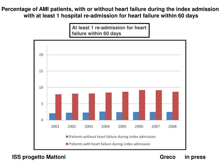 Percentage of AMI patients, with or without heart failure during the index admission,