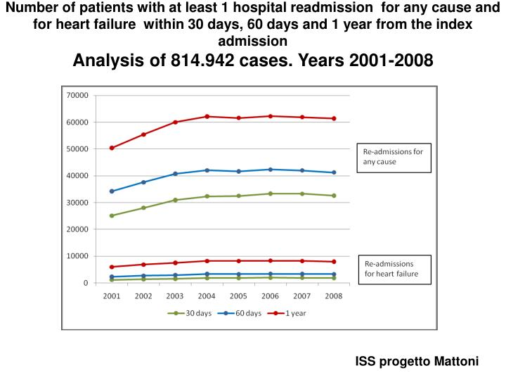 Number of patients with at least 1 hospital readmission  for any cause and for heart failure  within 30 days, 60 days and 1 year from the index admission