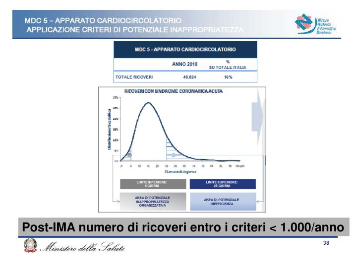 Post-IMA numero di ricoveri entro i criteri < 1.000/anno