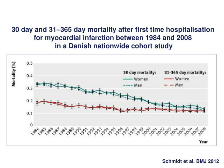 30 day and 31–365 day mortality after first time hospitalisation