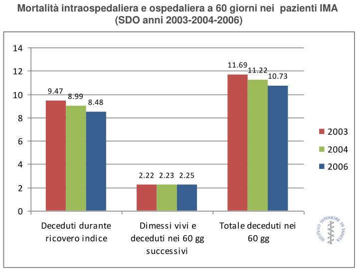 Mortalità intraospedaliera e ospedaliera a 60 giorni nei  pazienti IMA