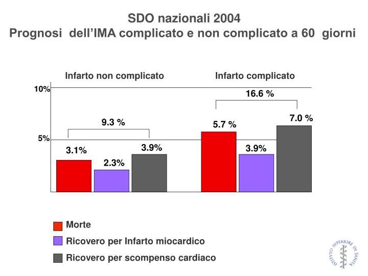 SDO nazionali 2004