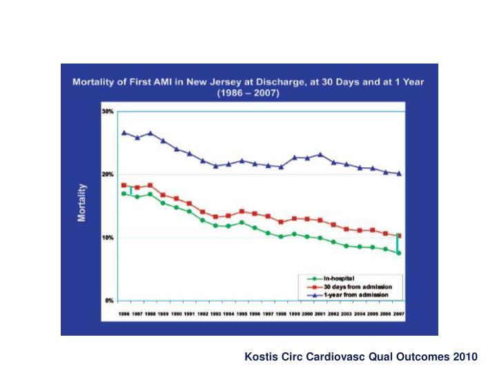 Kostis Circ Cardiovasc Qual Outcomes 2010