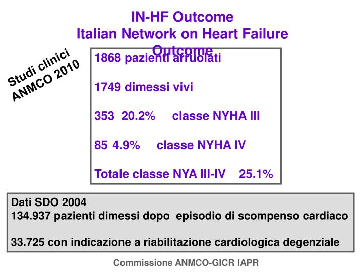IN-HF Outcome