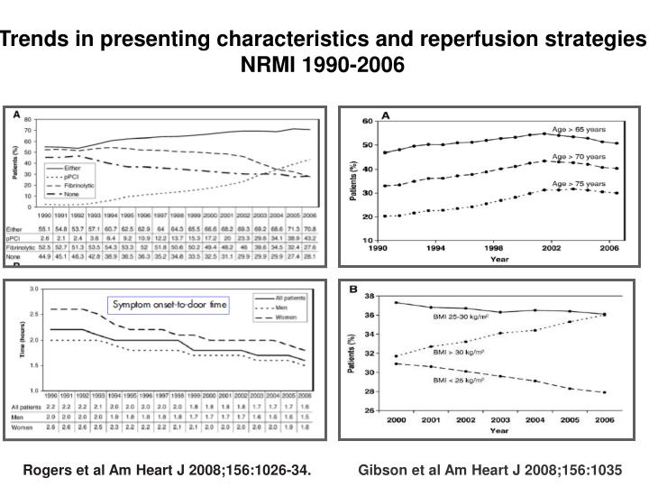 Trends in presenting characteristics and reperfusion strategies