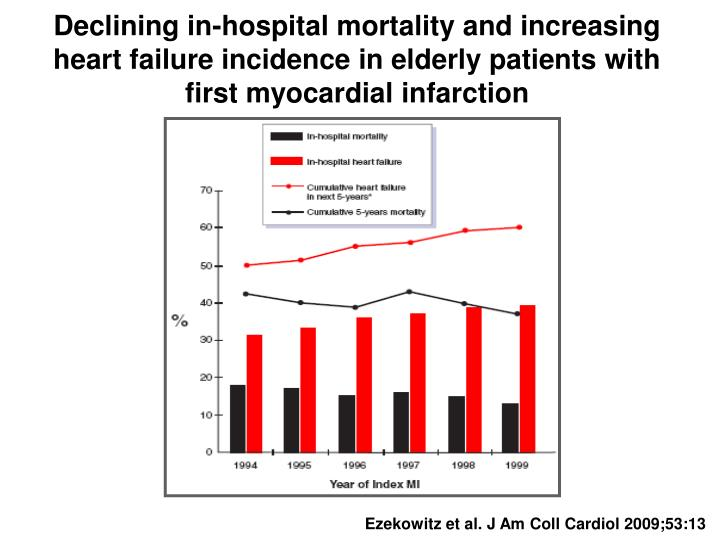 Declining in-hospital mortality and increasing