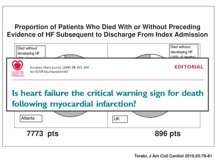 Proportion of Patients Who Died With or Without Preceding Evidence of HF Subsequent to Discharge From Index Admission
