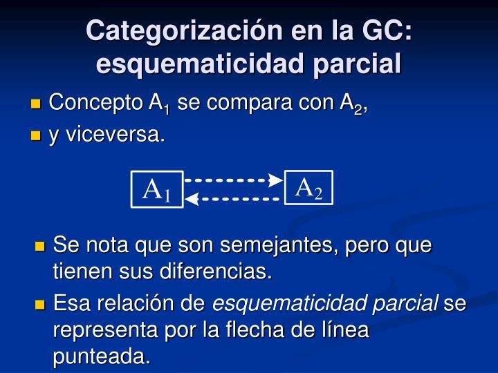 Categorización en la GC: esquematicidad parcial