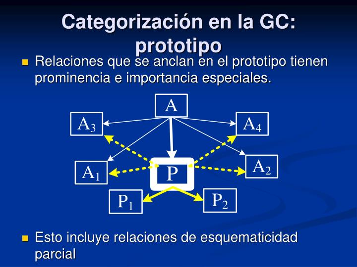 Categorización en la GC: prototipo