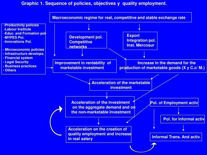 Graphic 1. Sequence of policies, objectives y  quality employment.