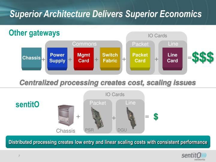 Superior Architecture Delivers Superior Economics