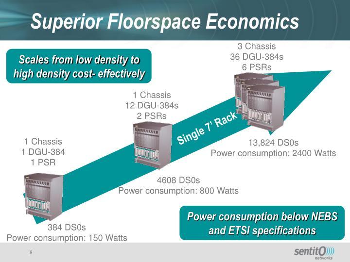 Superior Floorspace Economics