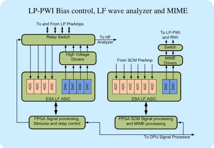 LP-PWI Bias control, LF wave analyzer and MIME