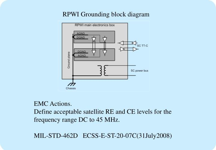 RPWI Grounding block diagram