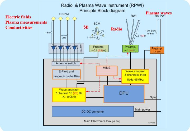 Plasma waves