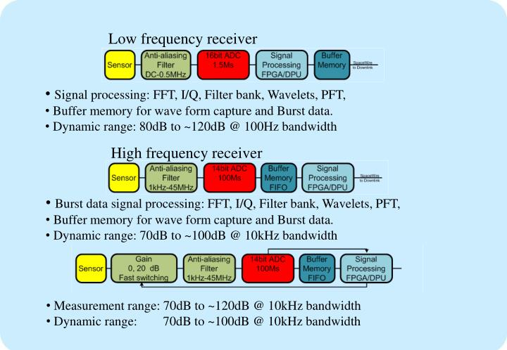 Low frequency receiver