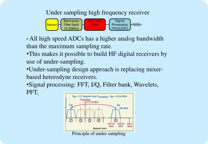 Under sampling high frequency receiver