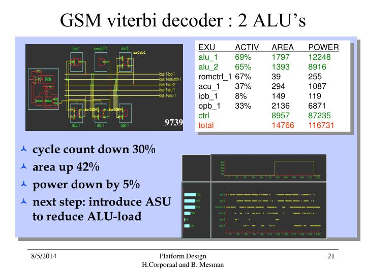 GSM viterbi decoder : 2 ALU's