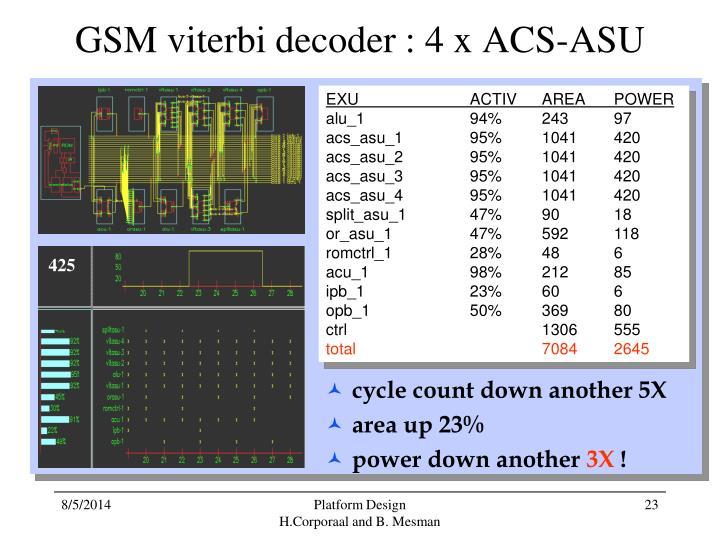 GSM viterbi decoder : 4 x ACS-ASU