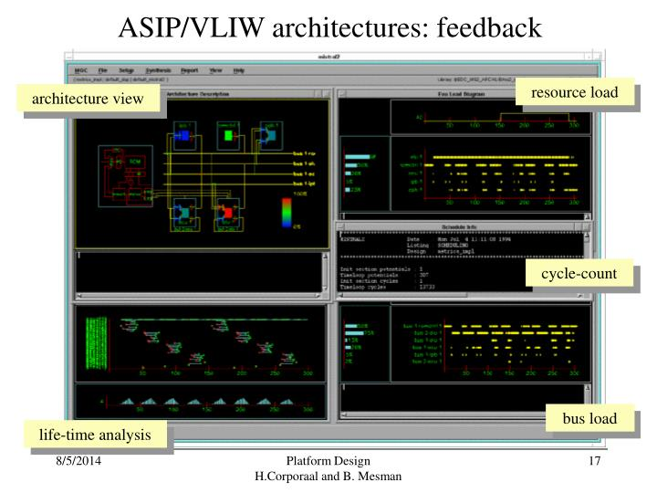 ASIP/VLIW architectures: feedback