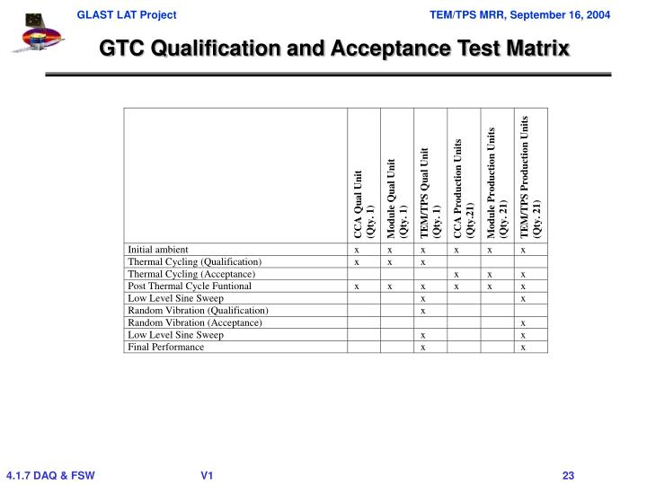 GTC Qualification and Acceptance Test Matrix