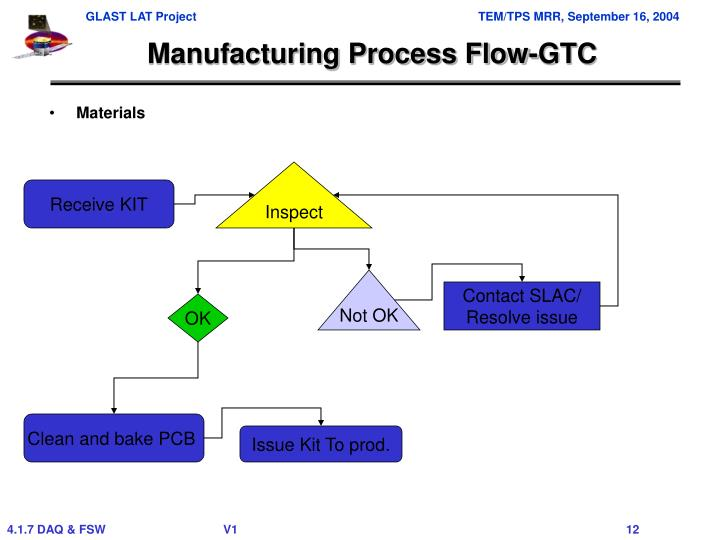 Manufacturing Process Flow-GTC