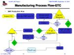 manufacturing process flow gtc3