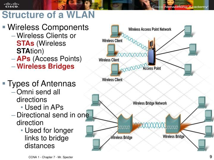 Structure of a WLAN