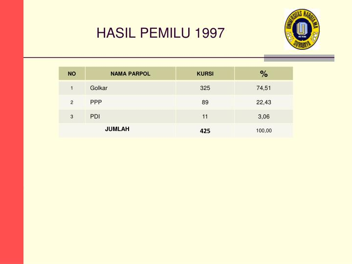 HASIL PEMILU 1997