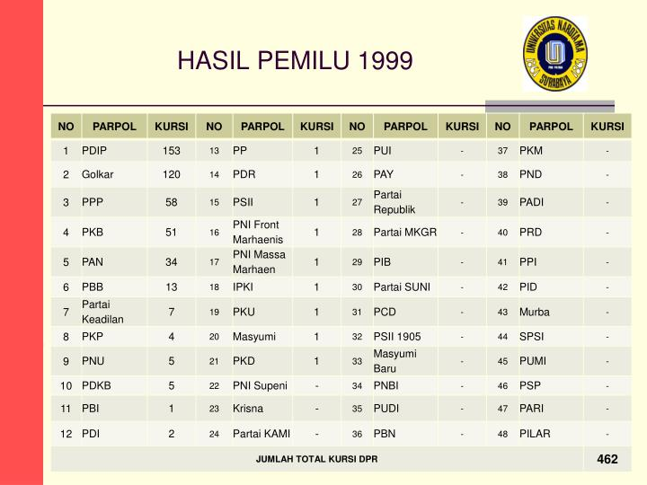 HASIL PEMILU 1999