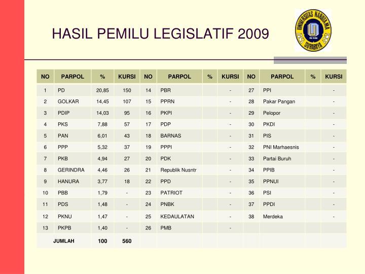 HASIL PEMILU LEGISLATIF 2009
