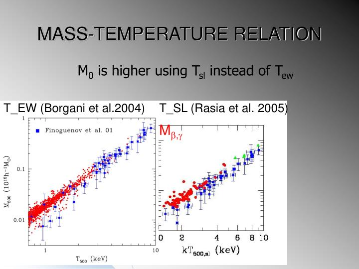 MASS-TEMPERATURE RELATION