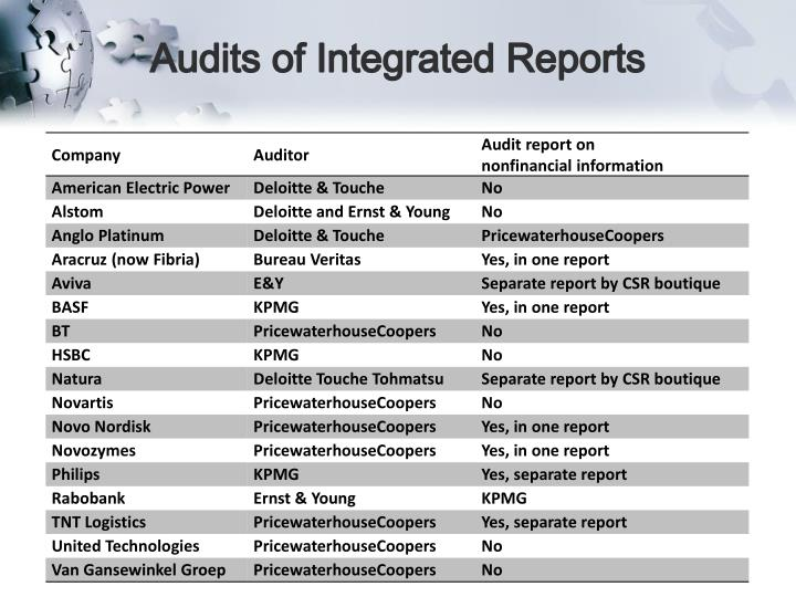 Audits of Integrated Reports