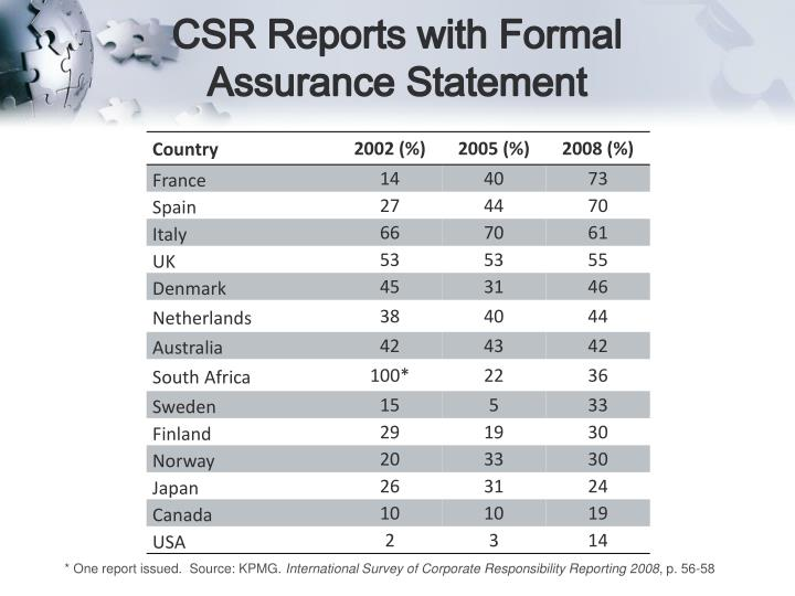 CSR Reports with Formal Assurance Statement