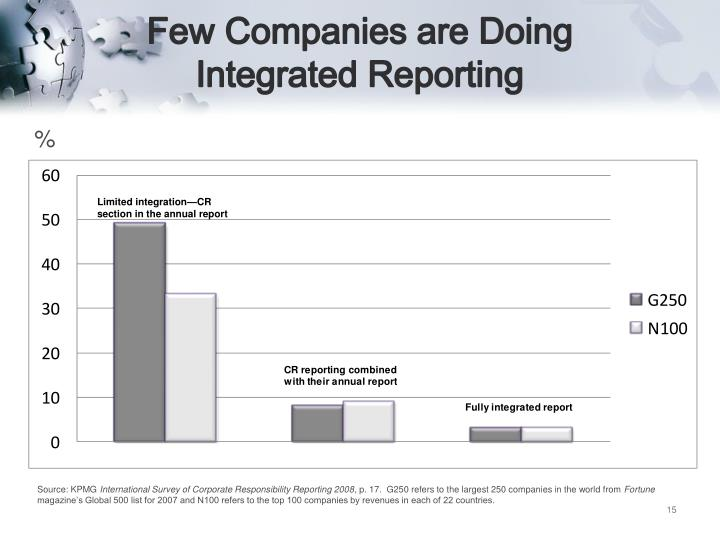 Few Companies are Doing Integrated Reporting