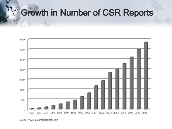 Growth in Number of CSR Reports