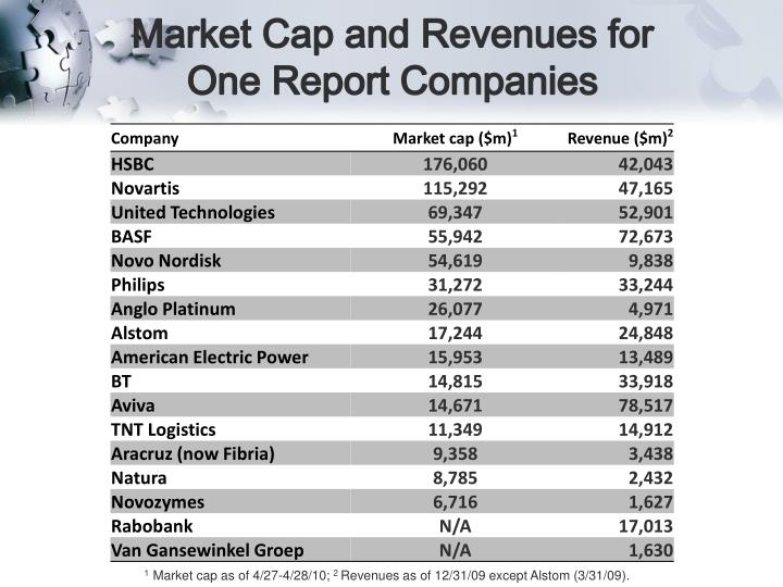 Market Cap and Revenues for