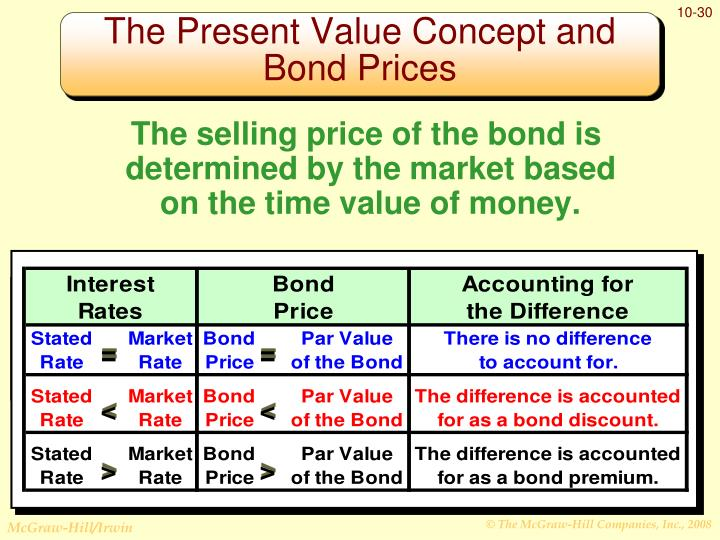 The selling price of the bond is determined by the market based