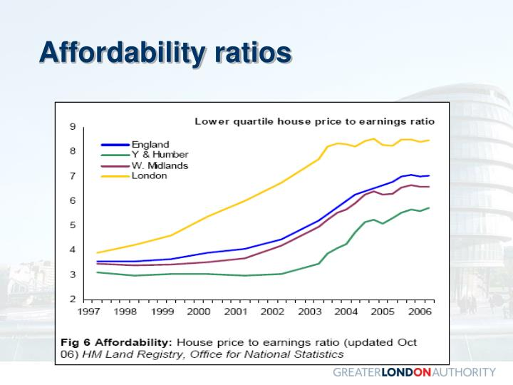 Affordability ratios