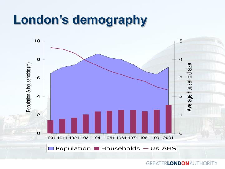 London's demography