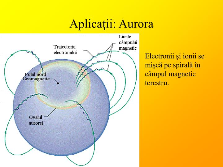 Aplicaţii: Aurora