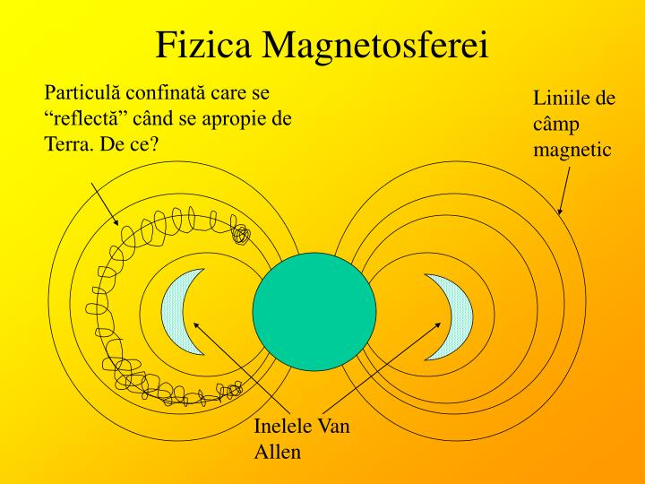 Fizica Magnetosferei