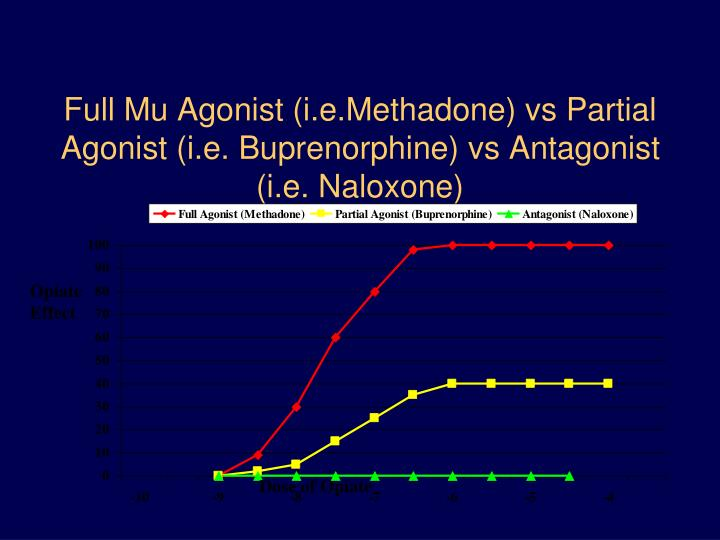 Full Mu Agonist (i.e.Methadone) vs Partial Agonist (i.e. Buprenorphine) vs Antagonist (i.e. Naloxone)